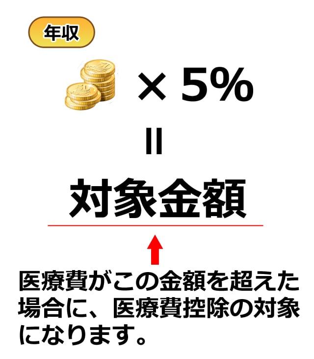 年収×5%=対象金額。医療費が対象金額を超えた場合に、医療費控除の対象になります。